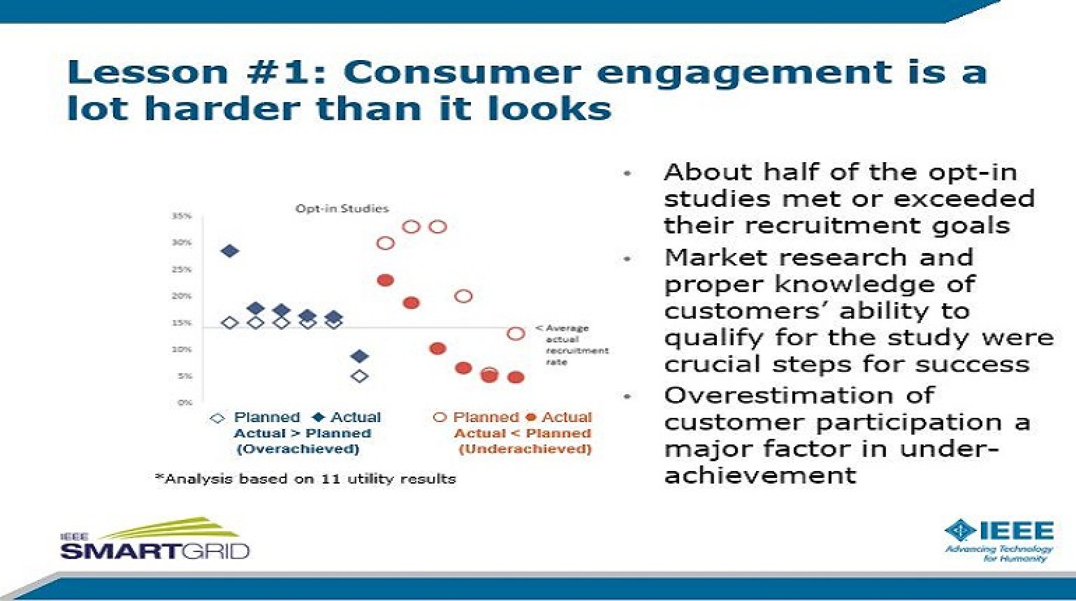 Impacts of SGIG Consumer Behavior Studies of Time-Based Rates on Customer Acceptance, Retention and Response with Peter Cappers