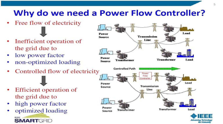 SMART Power Flow Controller for Smart Grid Applications by Kalyan Sen