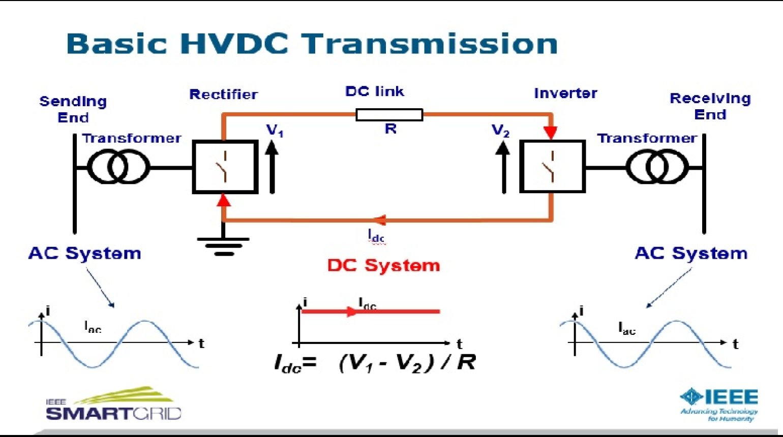 HVDC: Intelligent Transmission by Neil Kirby