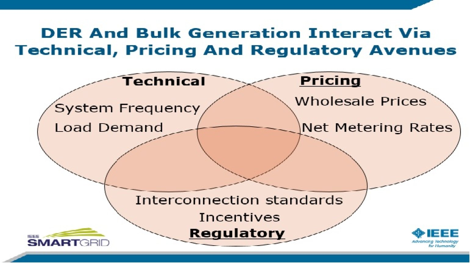 DER and Bulk Generation: How the Grid Needs to Change to Make Them Play Well Together by Jim Tracey and Michael Bauer