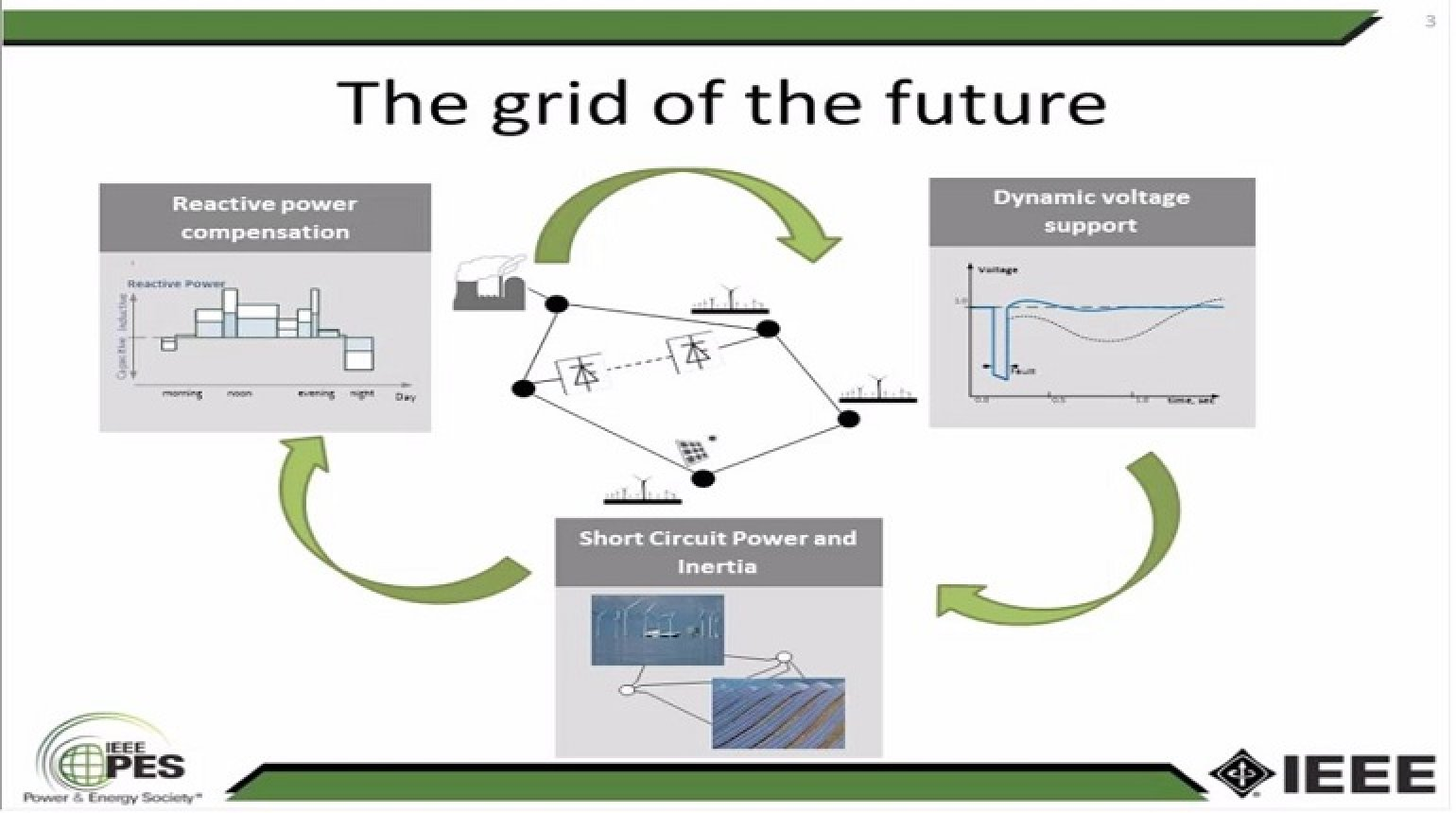 The Grid of the Future: Synchronous Condensers and STATCOMs