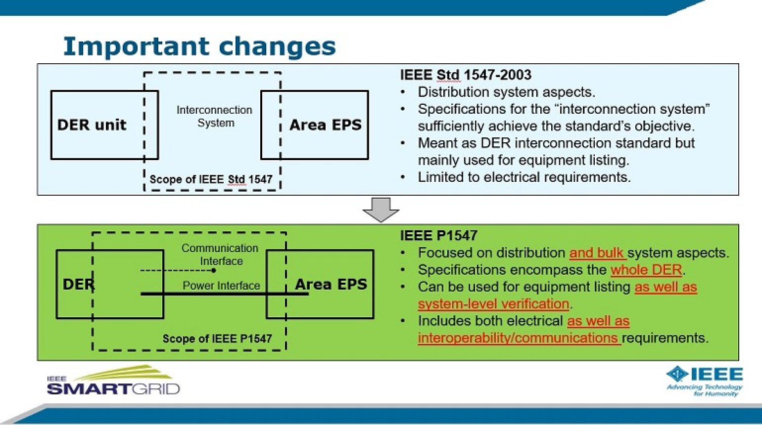 An In-depth Review of the IEEE P1547 (Revision) Draft Standard : Session 4 by Mark Siira & Wayne Stec