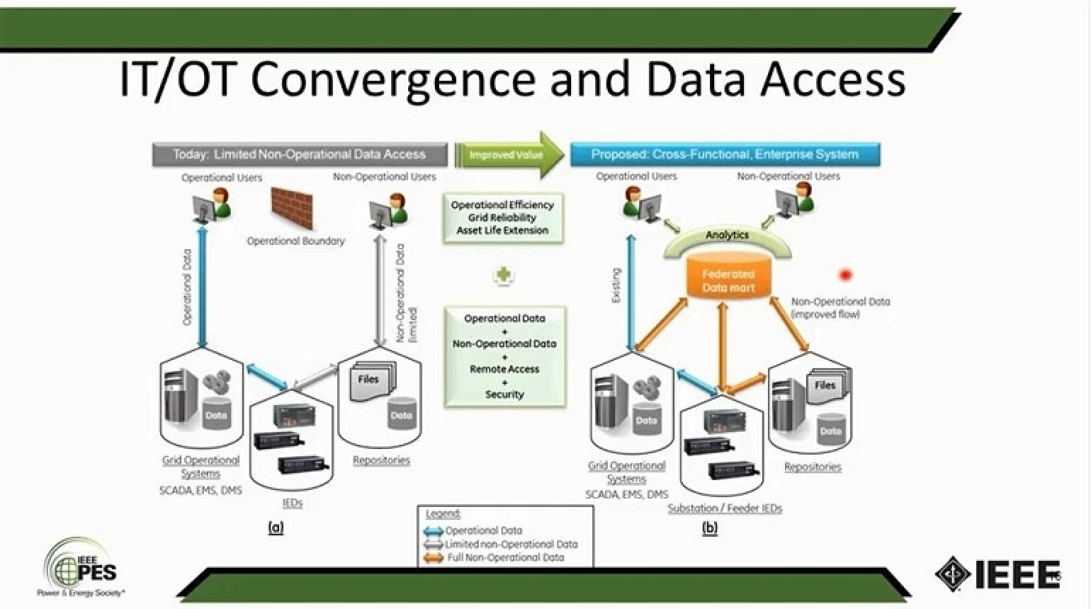 Big Data, Enterprise Data Management and IT/OT Convergence