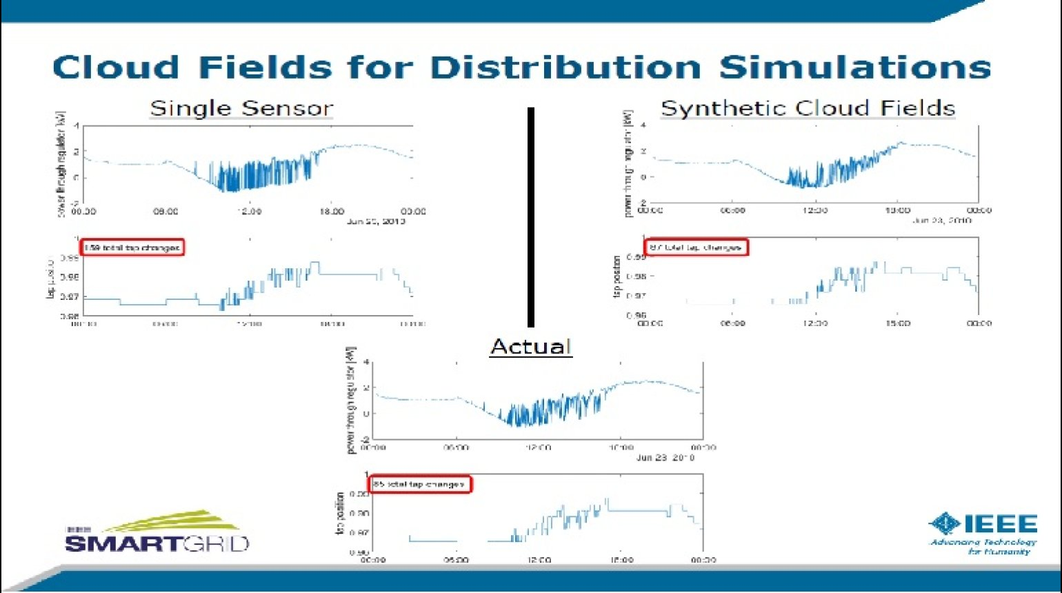 Advances in Distribution System Time-Series Analysis for Studying DER Impacts presented by Matthew Reno