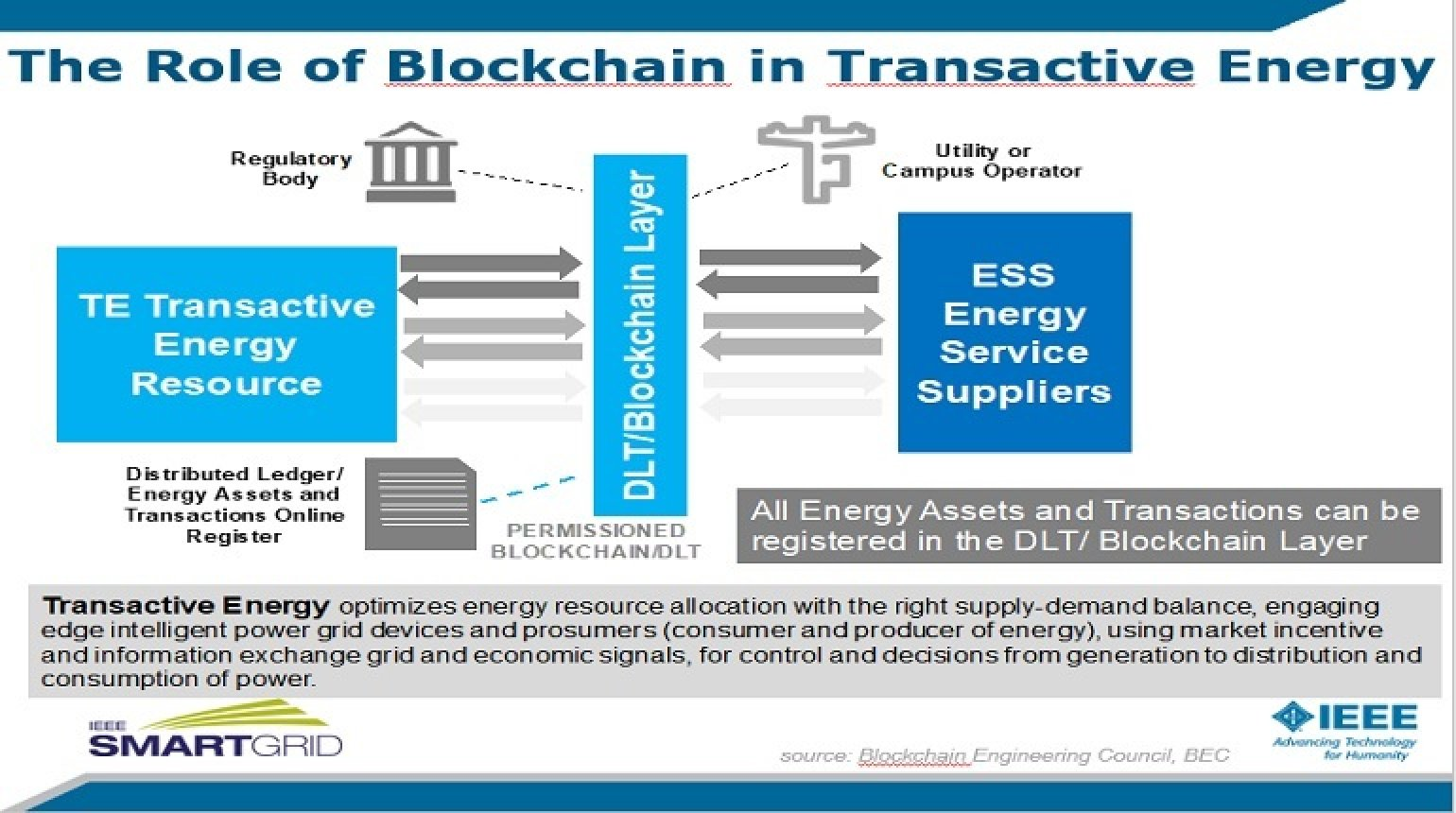 Blockchain in Smart Grid presented by Claudio Lima