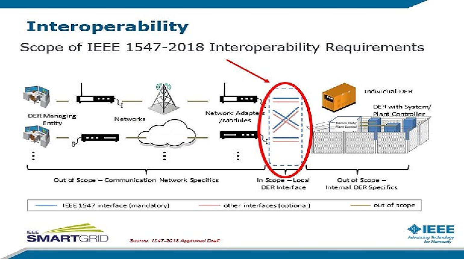 IEEE 1547 Post 2018 - Changes to PV Integration Methods presented by Mark Siira & Charlie Vartanian