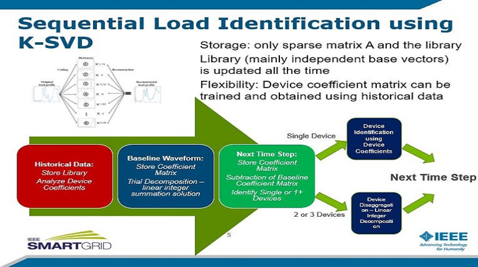 Load Modeling and Resilience for Electric Distribution Systems presented by Dongbo Zhao and Chen Chen
