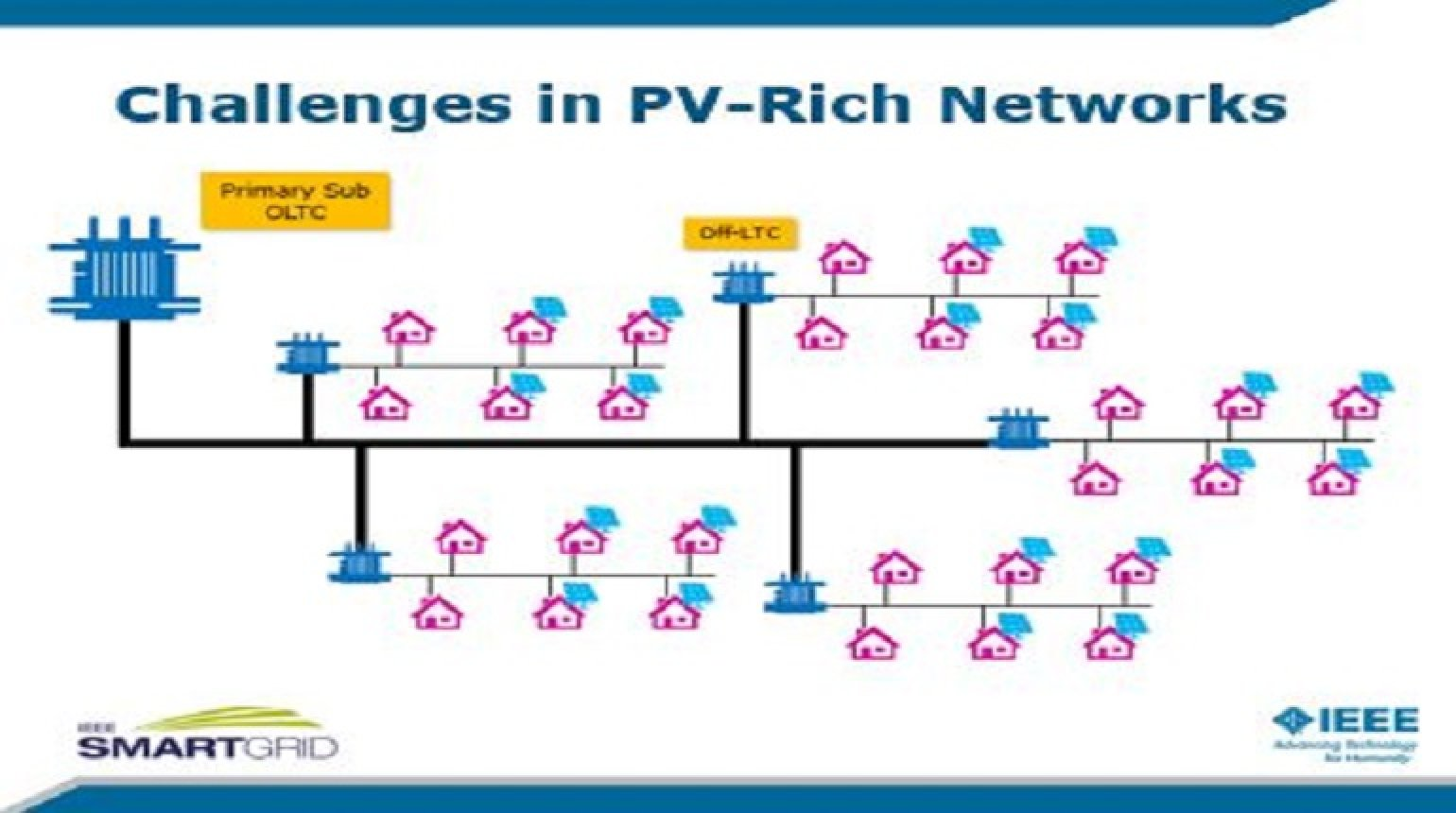 PV-Rich Communities, Storage, and Flexibility: The Need for Distribution System Operators presented by Luis(Nando) Ochoa