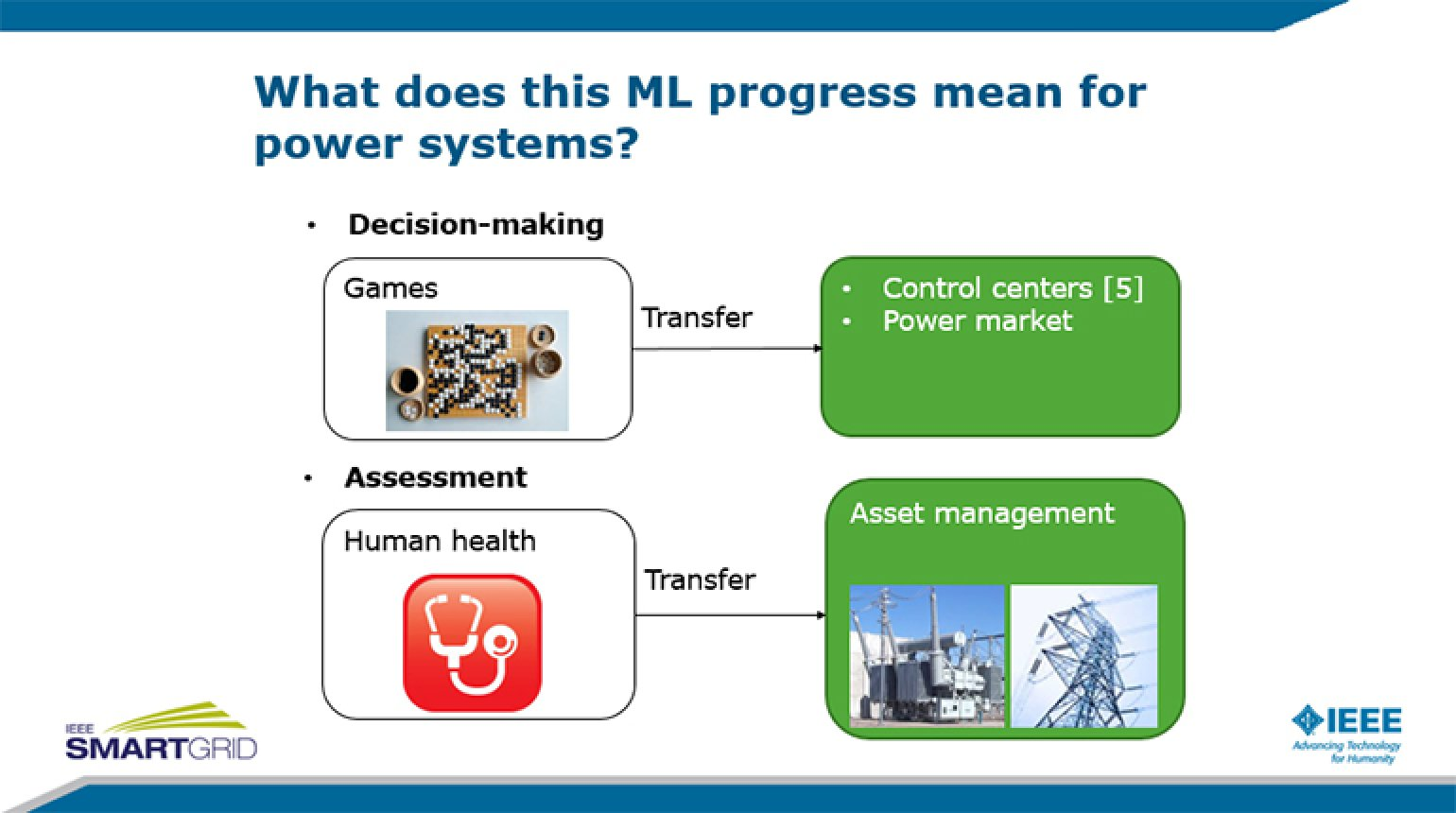 Application of Machine Learning in Power Systems- Part 1 presented by Qiuhua Huang