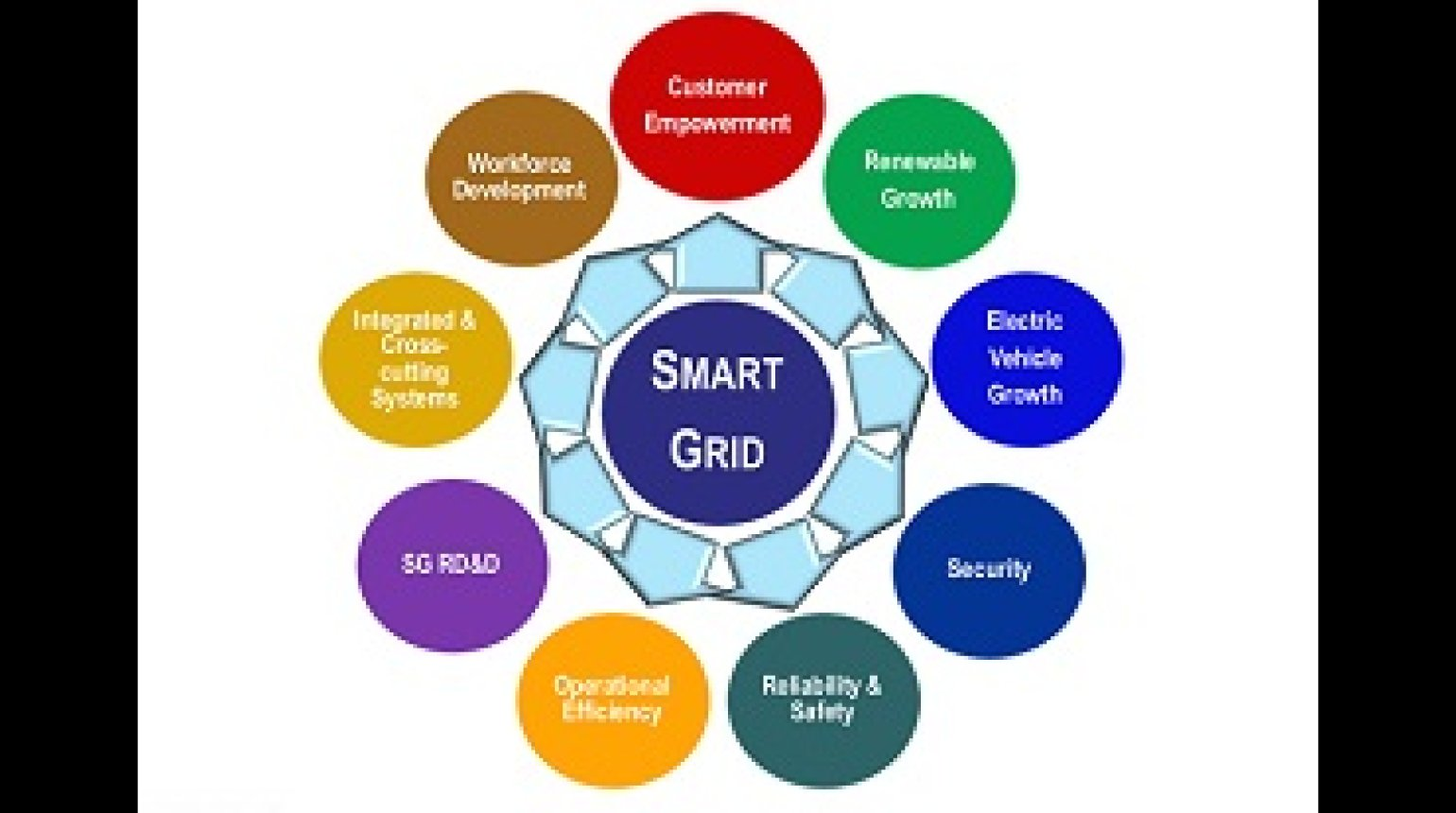 Smart Grid: Concepts, Solutions, Standards, Policy, Recent Deployments and Lessons with John Mc Donald