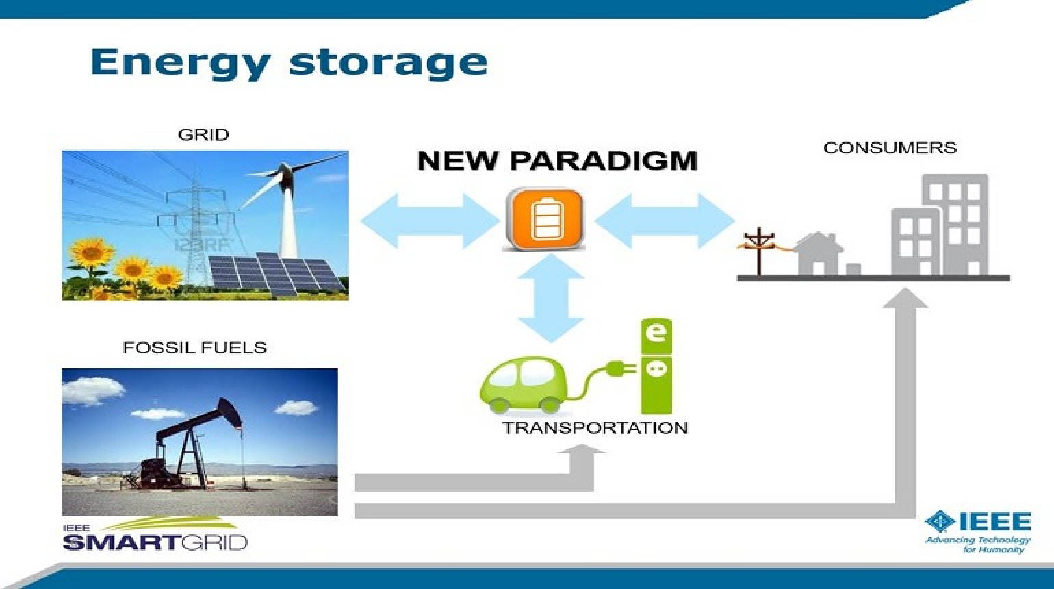Enabling Smart Grids: Energy Storage Technologies, Opportunities and Challenges presented by Lucia Gauchia