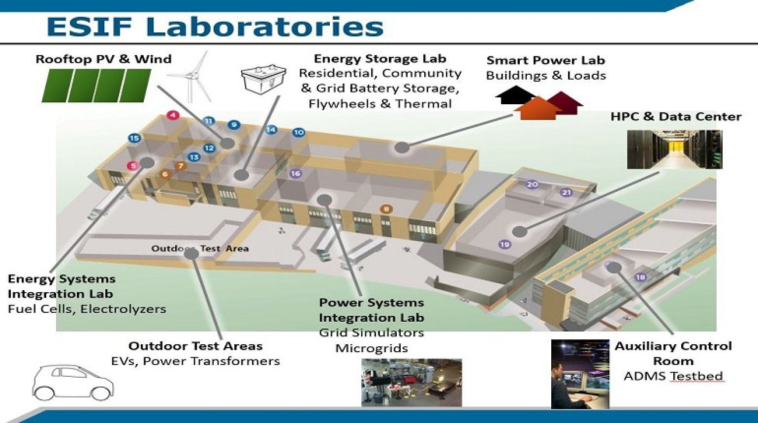Smart Grid Research at NREL's Energy Systems Integration Facility presented by Ben Kroposki