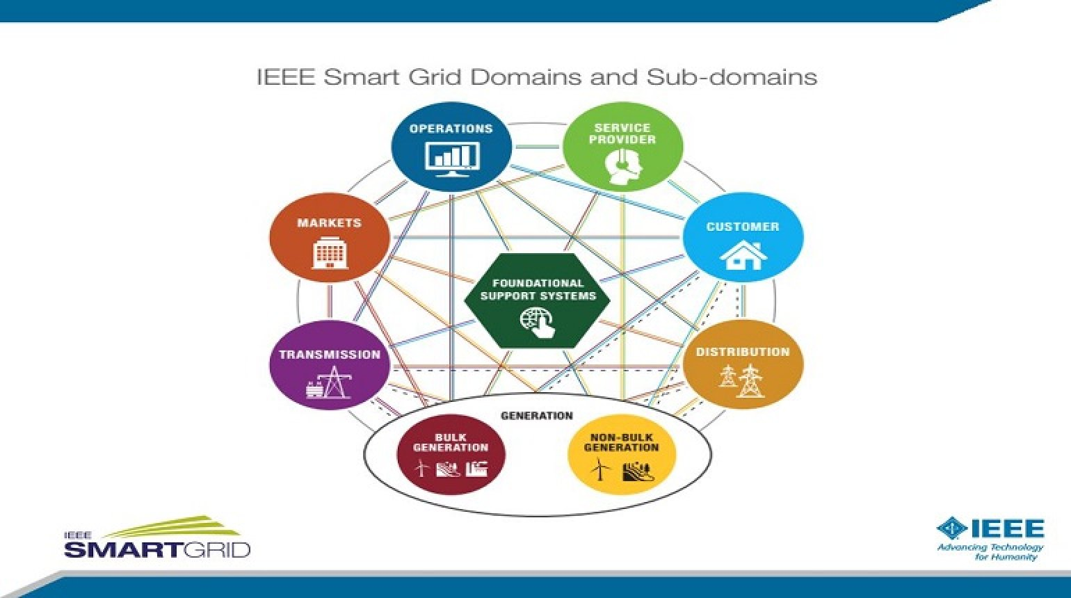 IEEE Standards Enable a Reliable, Secure, Interoperable Smart Grid presented by Steve Collier