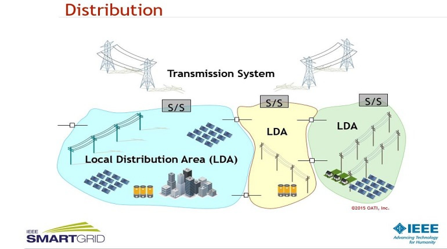 Distributed Energy Resources and Grid Modernization presented by Ali Ipakchi