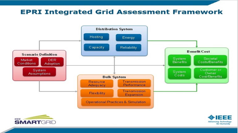 Distribution System Planning for Pervasive DER presented by Erich Gunther