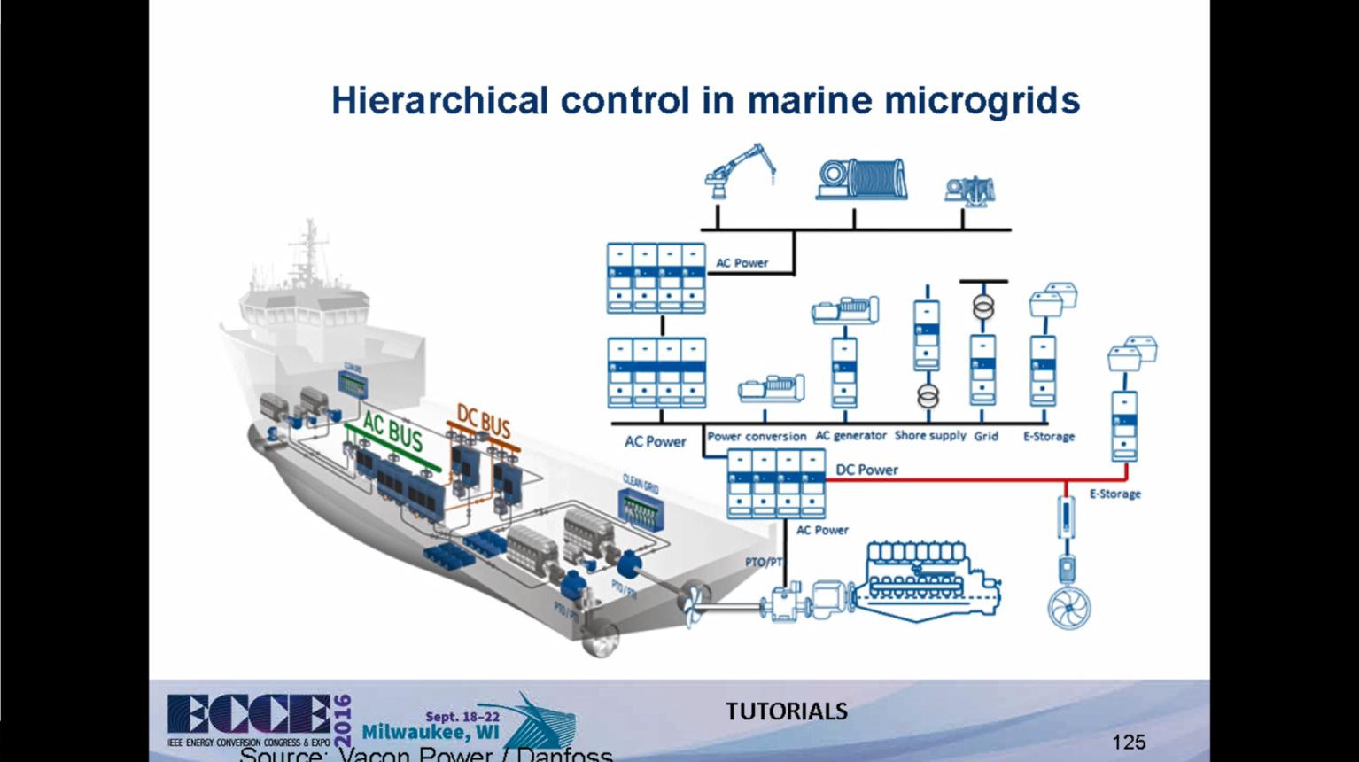 Shipboard DC Microgrids Part II