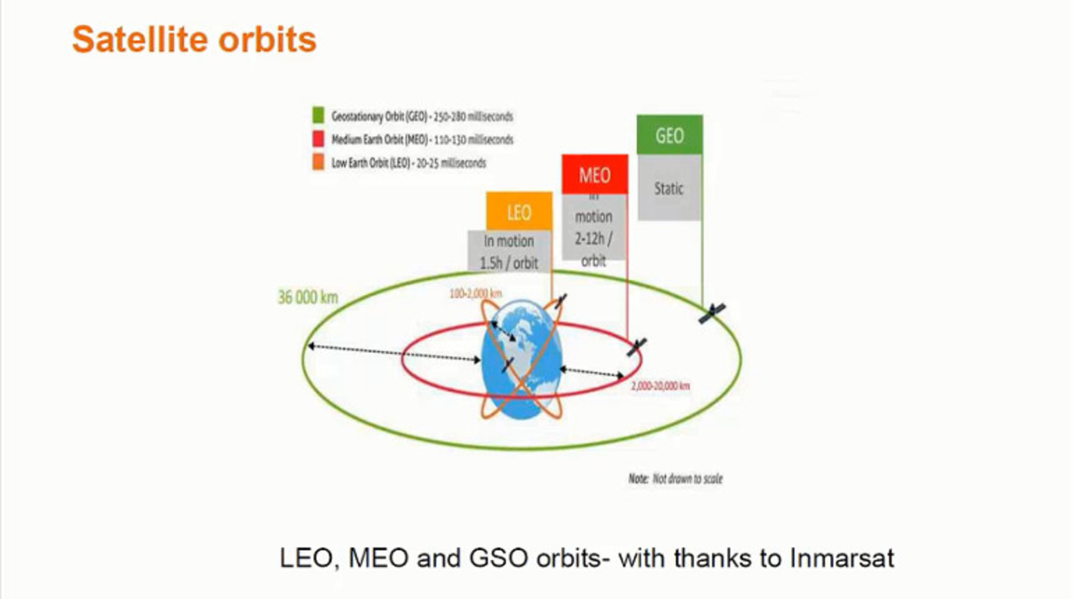 IEEE Future Networks: 5G and Satellite Spectrum and Standards