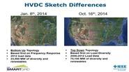HVDC Network - Transmission Level Smart Grid & Other Concepts