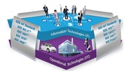 Smart Cities-Integrating Smart Grid, Smart Transportation & Internet of Things