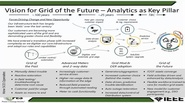 Analytics Use Cases and Foundational Components