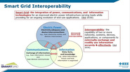The importance of the IEEE 2030-2011 Smart Grid Interoperability Reference model