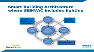 Smart Buildings: Approaches to Promoting Reliability of Smart Grid