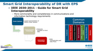 Smart Grid Interoperability - Evolution of Standards Development : Part 2  - Ed Prod