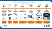 Smart Cities - IoT and Smart Street Lighting from a Brazilian perspective