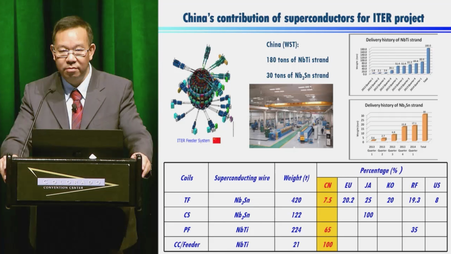 Recent Research Activities of Applied Superconductivity in China
