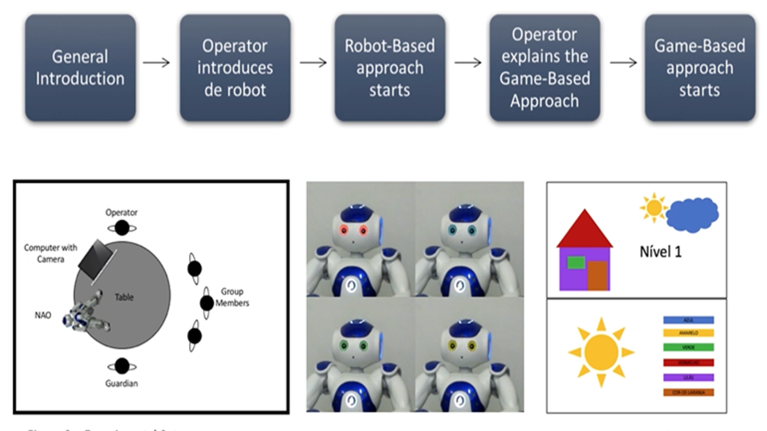 Nao Robot Therapy with Mentally Impaired Individuals - Ana Freire, António Valente and Vítor Filipe