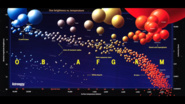 The Hertzsprung-Russell Diagram: Introduction to Fuzzy Logic